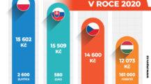 Měsíční minimální mzda bude činit 15 200 Kč